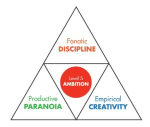 Qualities of a 10X leader from Great by Choice from Jim Collins